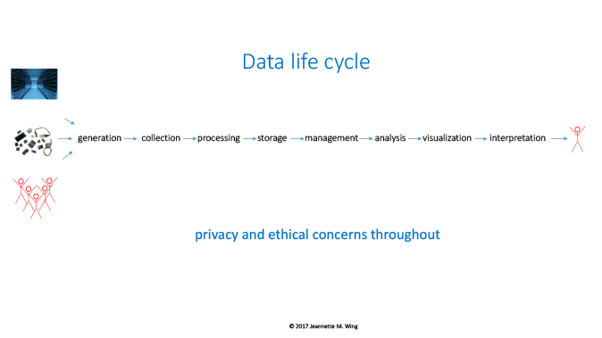 The Data Life Cycle by Jeannette M. Wing